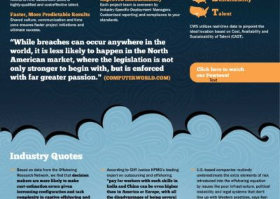 Cloud Workforce Solutions Infographic